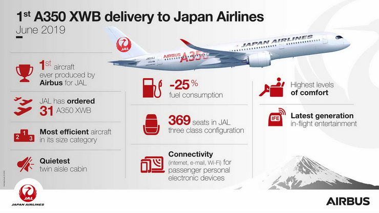 A350-XWB-Japan-Airlines-infographic-