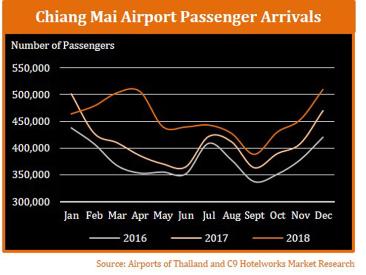 Chiang Mai Airport Arrivals