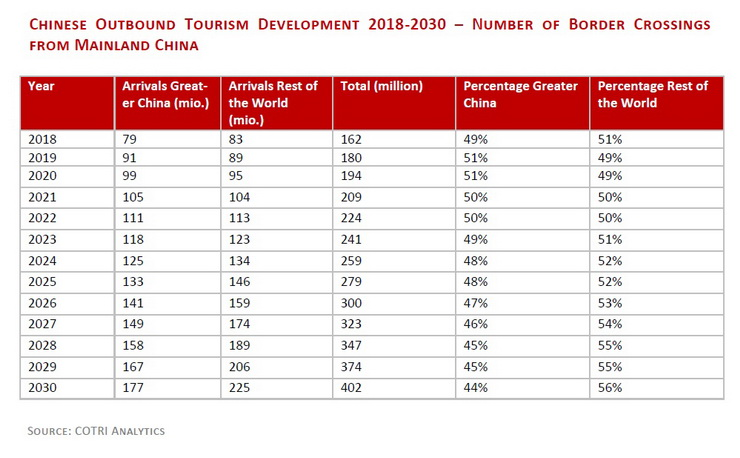 Chinese Outbound 2018-2030