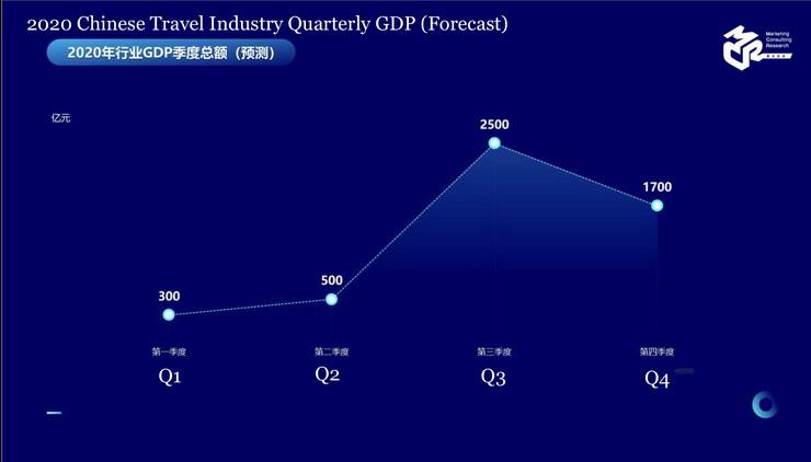 Quarterly GDP