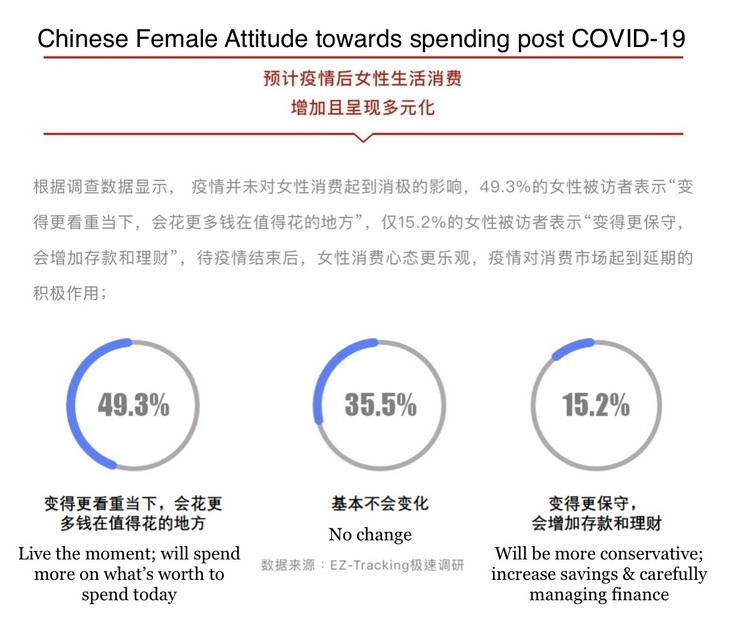Chinese Female Attitude