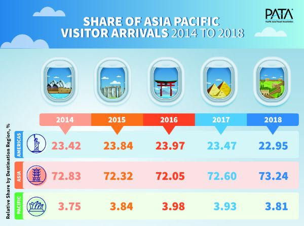 Share of APAC Visitor Arrivals 2014-2018