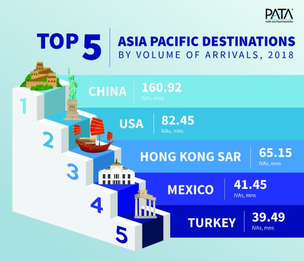 Top 5 APAC Destinations by Volume of Arrivals 2018