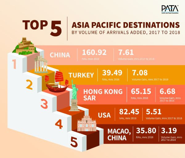 Top 5 APAC Destinations by Volume of Arrivals Added 2017-2018