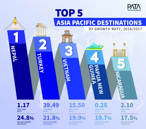 Top 5 APAC Destinations by Growth Rate 2018/2017