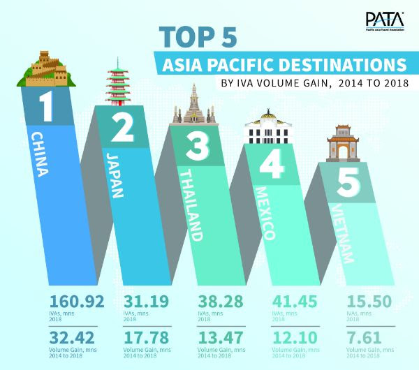 Top 5 APAC Destinations by IVA Volume Gain 2014-2018