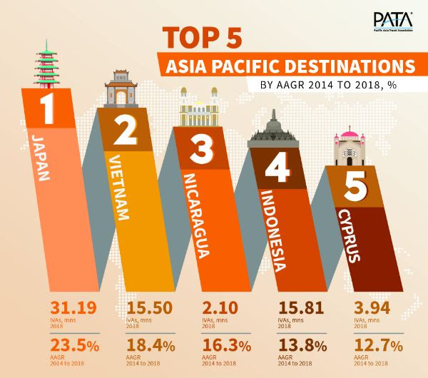 Top 5 APAC Destinations by AAGR 2014-2018 %