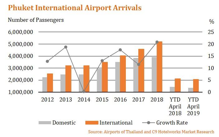 Phuket Passenger Arrivals