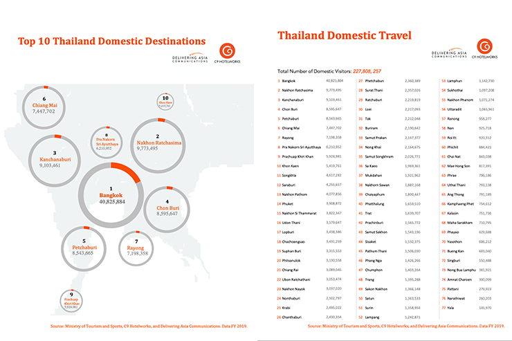 Thailand domestic travel data by C9 Hotelworks and Delivering Asia Communications