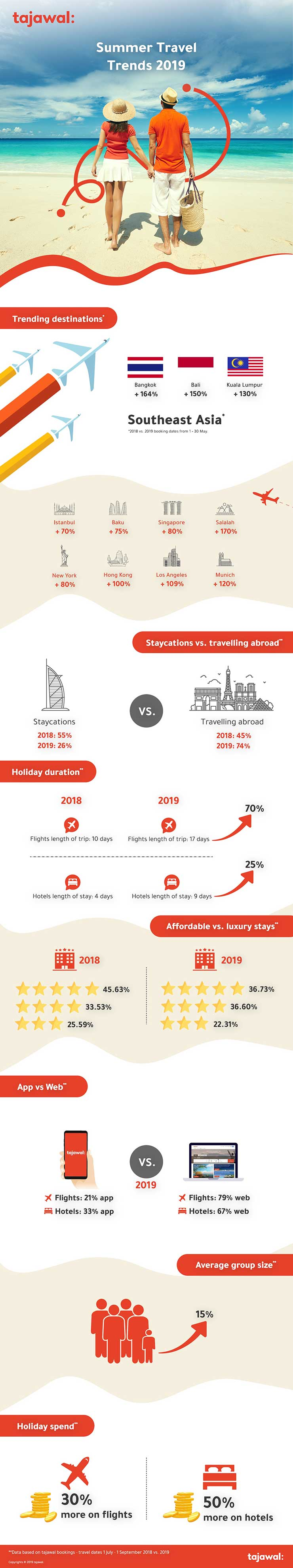 Tajawal - Summer Travel Trends Infographic