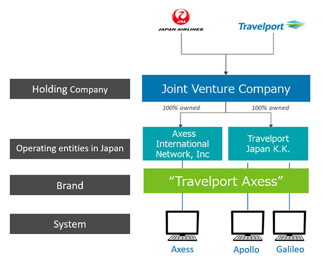 Structure of Travelport / Japan Airlines Joint Venture