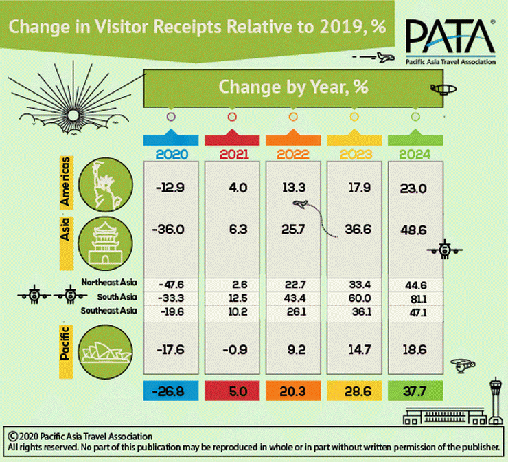 Visitor Receipts