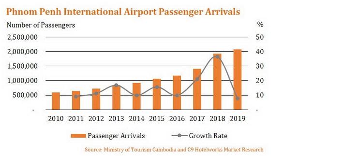 Passenger Arrivals