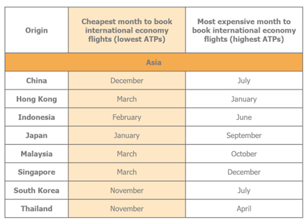 Expedia and ARC reveal best times to book air travel for